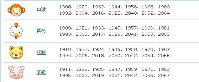 十二生肖对应年份图片