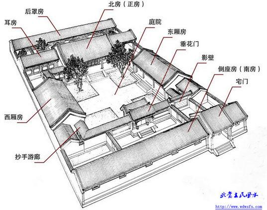 中国四合院风水设计图解